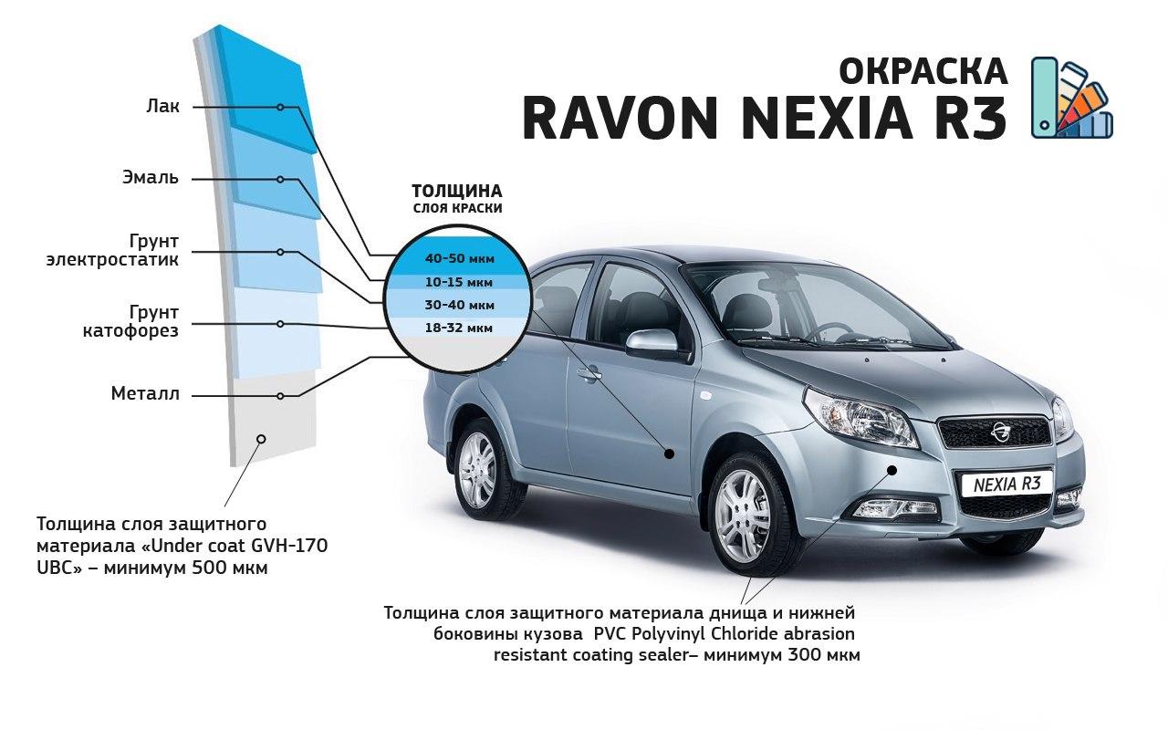 Покраска кузова Ravon Nexia R3